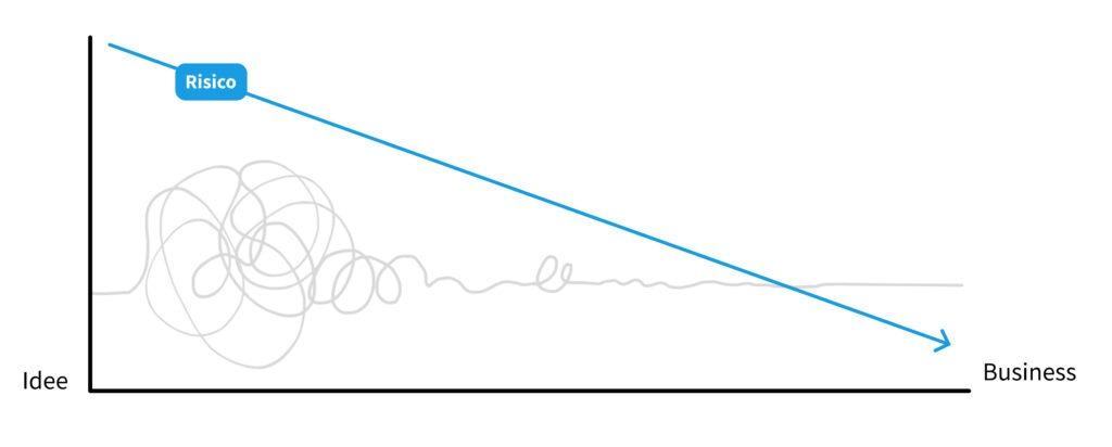 Grafiek waar de risico lijn afneemt